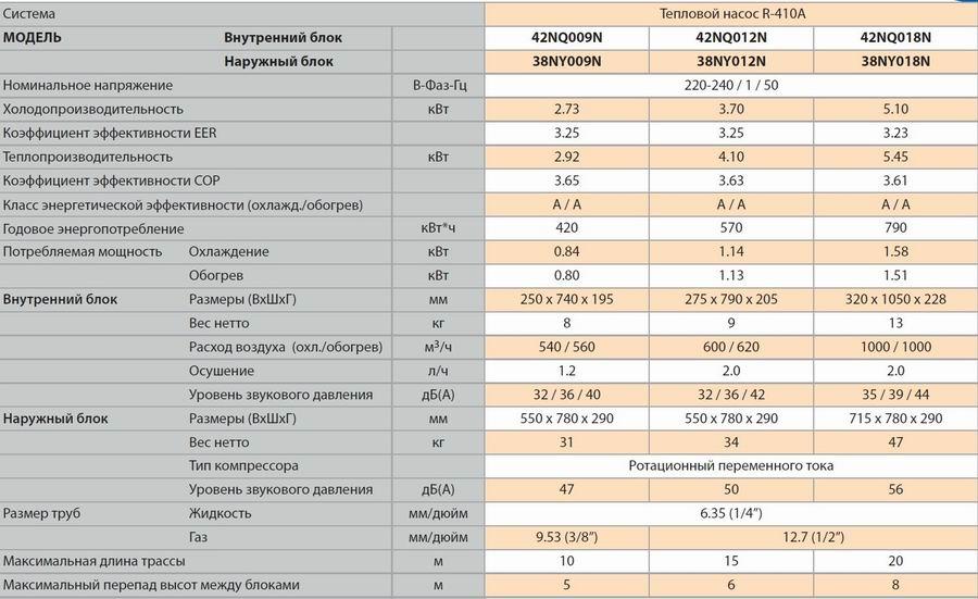 Carrier это: отличные и сравнимые сплит системы, таблица