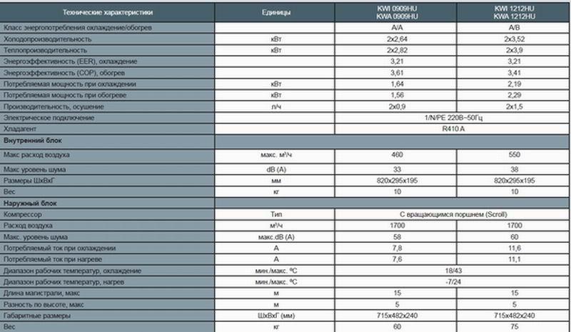 Новинка 2011 года. Сплит-система инвертерного типа AEG KWS 25i, KWS 35i, KWS 50i,