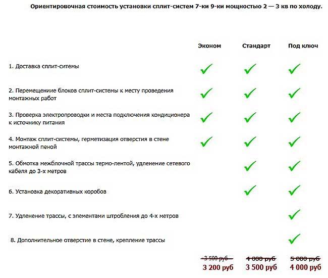 цены на установку сплит-систем 7-9 мощностью 2-3 кв по холоду. Все цены таблицы по установке приведены с учётом сезонных скидок.
