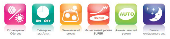 Функциональные особенности сплит систем Ballu серии bsr