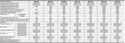 Bsv серия, кондиционеры класса стандарт. Характеристики сплит систем.