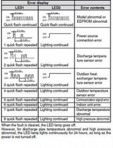Carrier reefer Error Code 4 manual