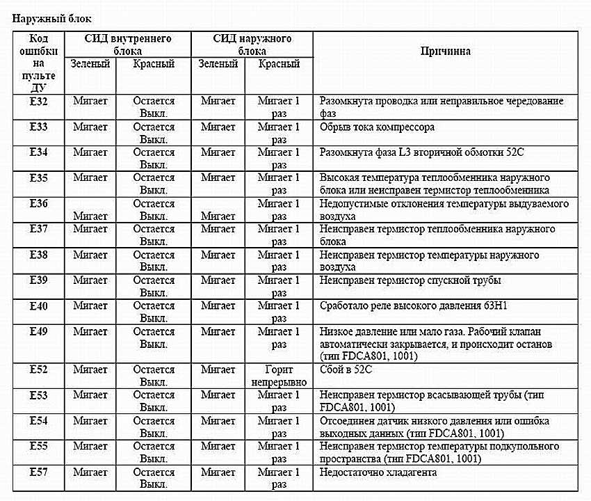 oshibki_kody_mh таблица неисправностей Mitsubishi-Heavy