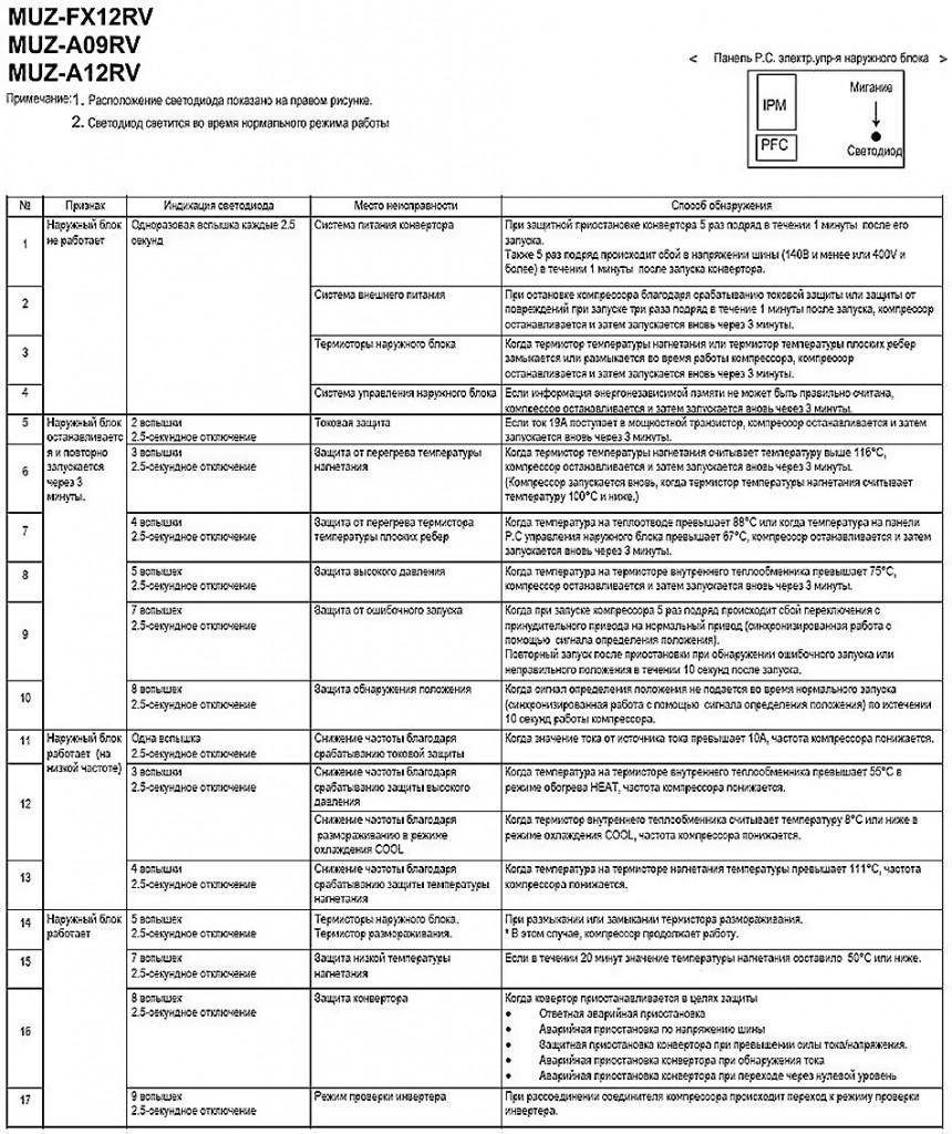 Таблица неисправностей кондиционера Mitsubishi-Electric
