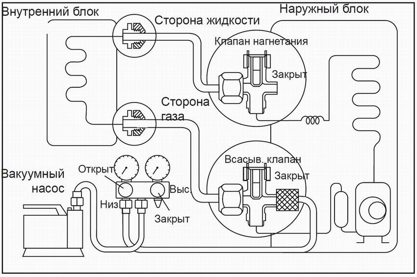 Схема вакуумирования, порядок открытия клапанов и сервисных кранов.