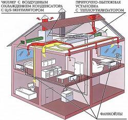 Центральное кондиционирование воздуха | Чиллеры, Фанкойлы, VRV система