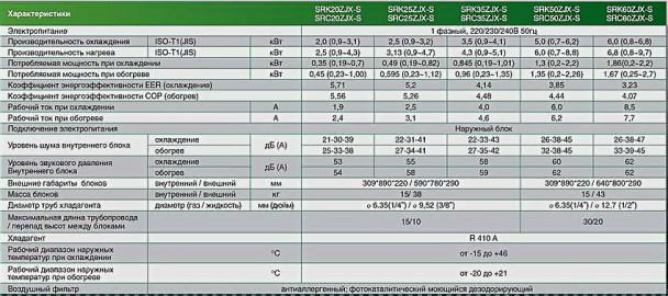 Характеристики кондиционеров Mitsubishi-Heavy SRK/SRC 20/25/35/50/60 ZJX-S