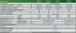 Технические особенности и параметры кондиционеров инвертерной серии Mitsubishi-Heavy SRK/SRC 20/25/35/50 ZJP -S.