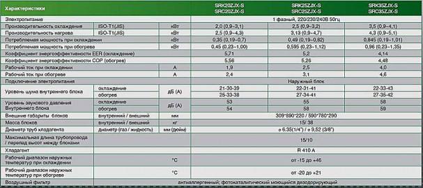 Технические характеристики SRC-20/25/35 ZJX-S