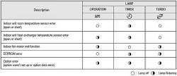 Таблица кодов неисправностей Samsung рис. 2
