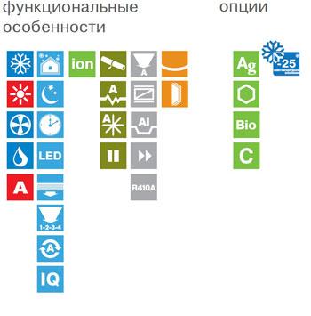 Функции и особенности кондиционеров Лессар.