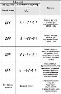 Таблица кодов неисправностей Samsung рис. 4