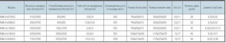 tehharakteristiki Aux ASW -H 07/09/12/18/24 A 4/EG,