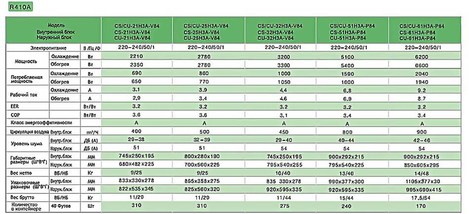 The table of characteristics and possibilities of air conditioners ChIgo.