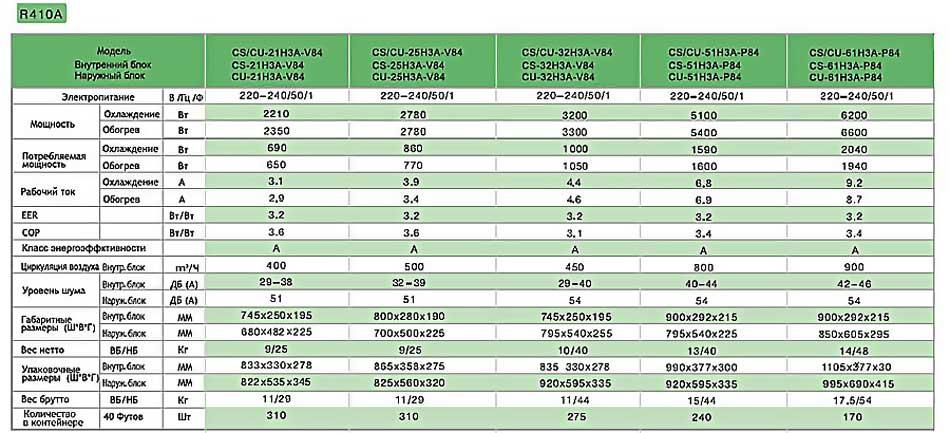 Таблица характеристик и возможностей кондиционеров ЧИго.