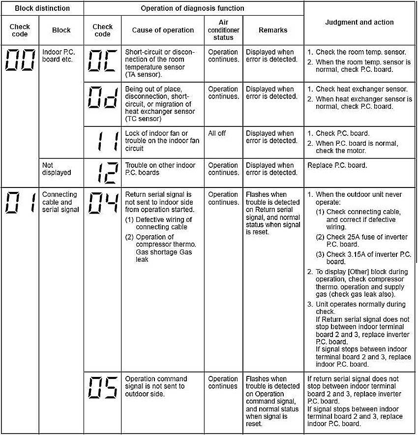 oshibki_кондиционера Тошиба №№ 01-14