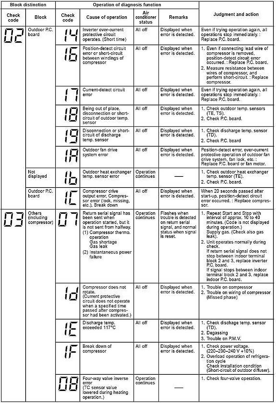 Ошибки кондиционеров Тошиба с номерами от 14 до 22-й