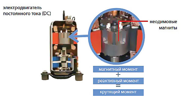 DC compressor as it is arranged